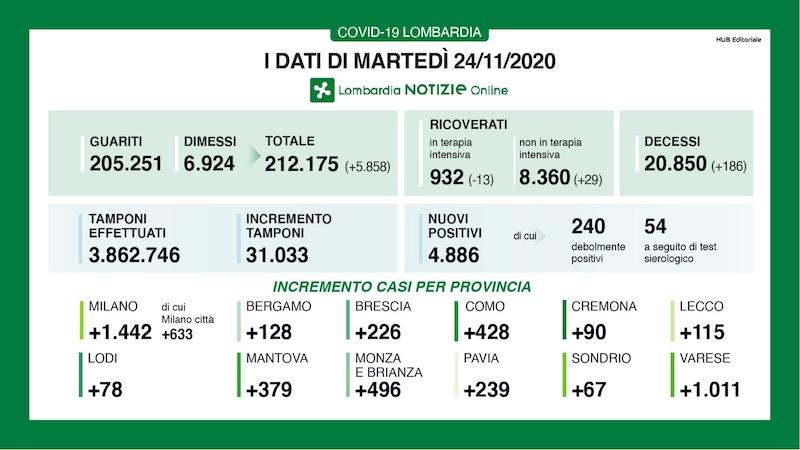 Bollettino Lombardia 24 novembre