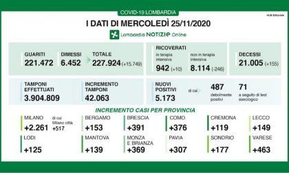 Coronavirus | Bollettino Regione Lombardia 25 novembre: 5173 casi e 155 morti