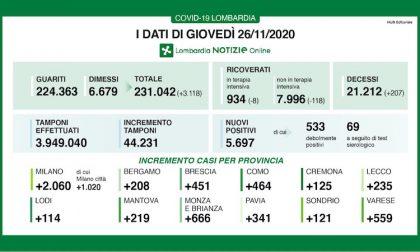 Coronavirus | Bollettino Regione Lombardia 26 novembre: 5697 casi e 207 morti