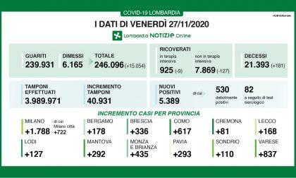 Coronavirus | Bollettino Regione Lombardia 27 novembre: 5389 casi e 181 morti