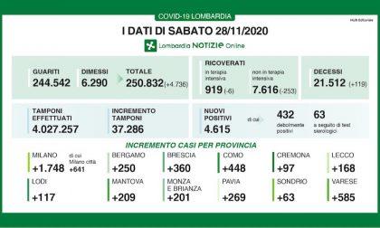 Coronavirus | Bollettino Regione Lombardia 28 novembre: 4615 casi e 119 morti