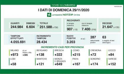 Coronavirus | Bollettino Regione Lombardia 29 novembre: 3203 casi e 135 morti