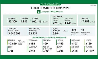 Coronavirus | Bollettino Regione Lombardia 3 novembre: 6804 nuovi casi e 117 morti