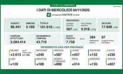 Coronavirus | Bollettino Regione Lombardia 4 novembre: 7758 nuovi casi e 96 morti