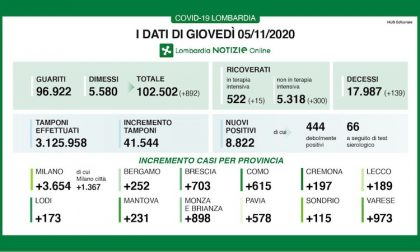 Coronavirus | Bollettino Regione Lombardia 5 novembre: 8822 nuovi casi e 139 morti