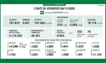 Coronavirus   Bollettino Regione Lombardia 6 novembre: quasi 10mila nuovi casi e 131 morti