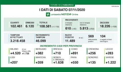 Coronavirus | Bollettino Regione Lombardia 7 novembre: 11489 casi e 108 morti