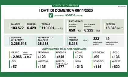 Coronavirus | Bollettino Regione Lombardia 8 novembre: 6318 casi e 117 morti