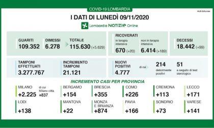 Coronavirus | Bollettino Regione Lombardia 9 novembre: 4777 casi e 99 morti