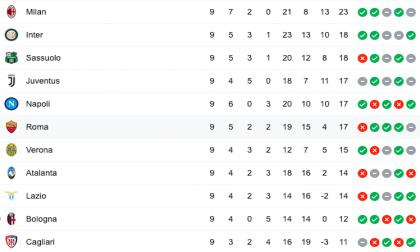 Milano comanda la Serie A