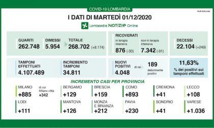 Coronavirus | Bollettino Regione Lombardia 1 dicembre: 4048 casi e 249 morti