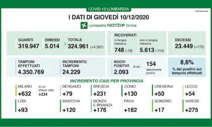 Coronavirus | Bollettino Regione Lombardia 10 dicembre: 2093 casi e 172 morti