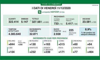 Coronavirus | Bollettino Regione Lombardia 11 dicembre: 2938 casi e 132 morti