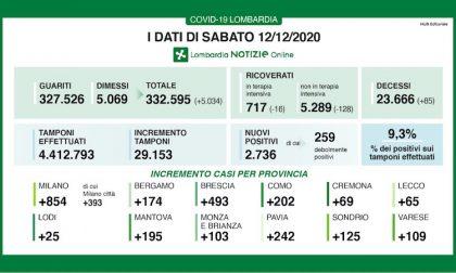 Coronavirus   Bollettino Regione Lombardia 12 dicembre: 2736 casi e 85 morti