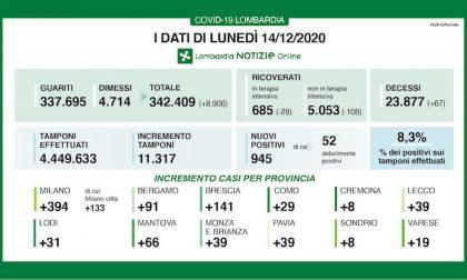 Coronavirus | Bollettino Regione Lombardia 14 dicembre: 945 casi e 67 morti