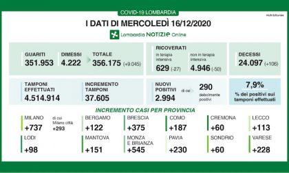 Coronavirus | Bollettino Regione Lombardia 16 dicembre: 2994 casi e 106 morti
