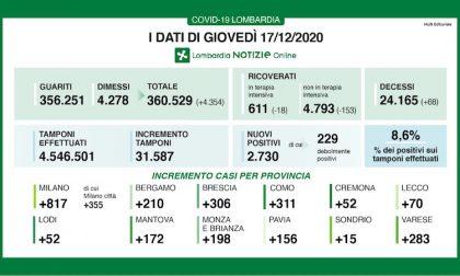 Coronavirus | Bollettino Regione Lombardia 17 dicembre: 2730 casi e 68 morti