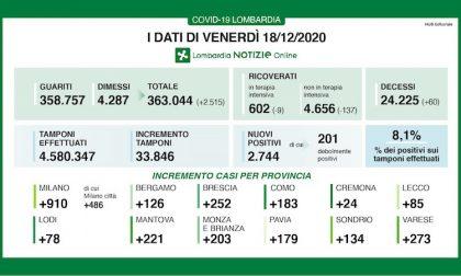 Coronavirus   Bollettino Regione Lombardia 18 dicembre: 2744 casi e 60 morti