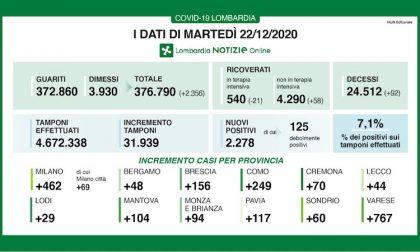 Coronavirus | Bollettino Regione Lombardia 22 dicembre: 2278 casi e 92 morti
