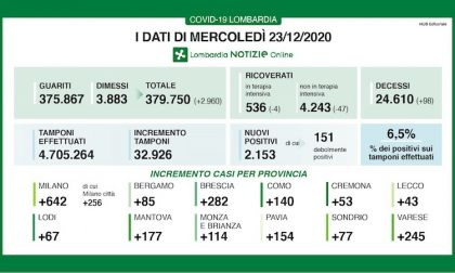 Coronavirus | Bollettino Regione Lombardia 23 dicembre: 2153 casi e 98 morti