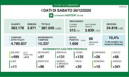 Coronavirus | Bollettino Regione Lombardia 26 dicembre: 1606 casi e 36 morti