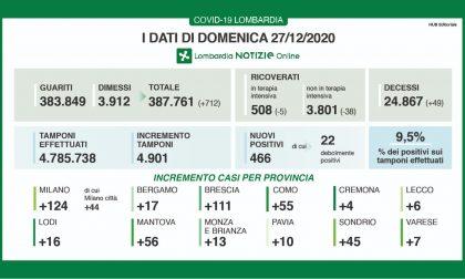 Coronavirus | Bollettino Regione Lombardia 27 dicembre: 466 casi e 49 morti