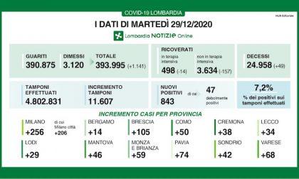 Coronavirus | Bollettino Regione Lombardia 29 dicembre: 843 casi e 49 morti