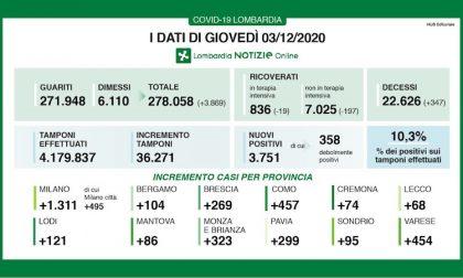 Coronavirus | Bollettino Regione Lombardia 3 dicembre: 3751 casi e 347 morti