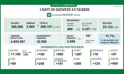 Coronavirus | Bollettino Regione Lombardia 31 dicembre: 3859 casi e 85 morti