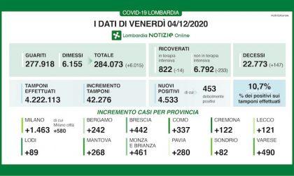Coronavirus | Bollettino Regione Lombardia 4 dicembre: 4533 casi e 147 morti