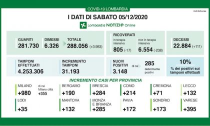 Coronavirus | Bollettino Regione Lombardia 5 dicembre: 3148 casi e 111 morti