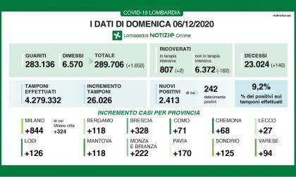 Coronavirus | Bollettino Regione Lombardia 6 dicembre: 2413 casi e 140 morti