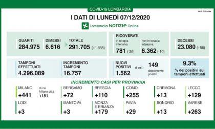 Coronavirus | Bollettino Regione Lombardia 7 dicembre: 1562 casi e 56 morti