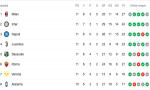 Cagliari-Inter e Milan-Parma: le parole degli allenatori