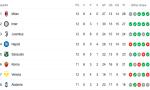 Inter e Milan: un solo punto di distanza in classifica