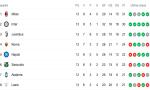 Milan e Inter non si fermano più!