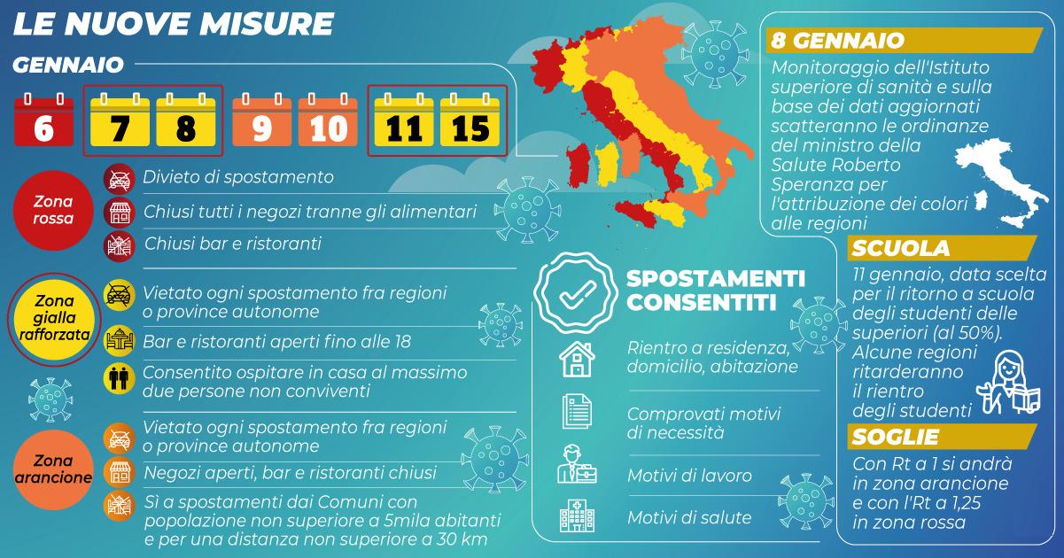 zone italia