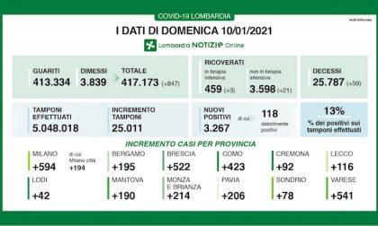 Coronavirus | Bollettino Regione Lombardia 10 gennaio: 3267 casi e 59 morti