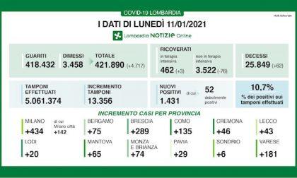 Coronavirus | Bollettino Regione Lombardia 11 gennaio: 1488 casi e 62 morti