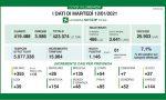 Coronavirus   Bollettino Regione Lombardia 12 gennaio: 1146 casi e 54 morti