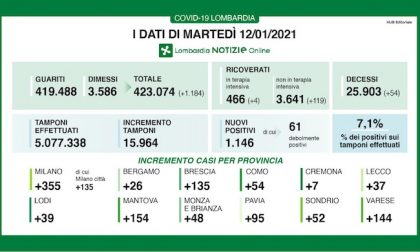 Coronavirus | Bollettino Regione Lombardia 12 gennaio: 1146 casi e 54 morti