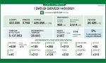 Coronavirus | Bollettino Regione Lombardia 14 gennaio: 2587 casi e 72 morti