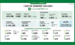 Coronavirus | Bollettino Regione Lombardia 15 gennaio: 2205 casi e 68 morti