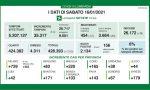 Coronavirus | Bollettino Regione Lombardia 16 gennaio: 2134 casi e 78 morti