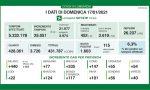 Coronavirus | Bollettino Regione Lombardia 17 gennaio: 1603 casi e 65 morti