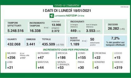Coronavirus | Bollettino Regione Lombardia 18 gennaio: 1189 casi e 45 morti