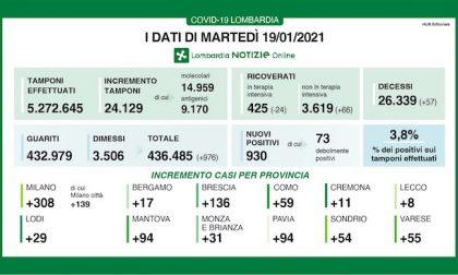 Coronavirus   Bollettino Regione Lombardia 19 gennaio: 930 casi e 57 morti