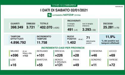 Coronavirus | Bollettino Regione Lombardia 2 gennaio: 1402 casi e 78 morti