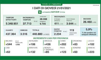 Coronavirus | Bollettino Regione Lombardia 21 gennaio: 2234 casi e 55 morti