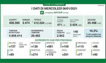 Coronavirus   Bollettino Regione Lombardia 6 gennaio: 2952 casi e 92 morti
